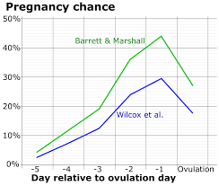 Period Chart To Avoid Pregnancy Fertility Awareness Wikipedia