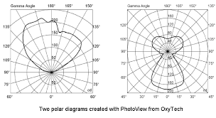 Lighting Distribution Chart How To Understand Photometric Polar Diagrams