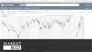 Chart Attributes Greg Schnell Cmt Market Buzz