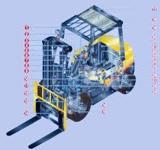 forklift material handling equipment Wiring Diagram For Hyster 50 Forklift 90 Fortis Fork Lift