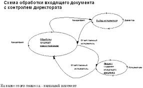 Методы документооборота Рефераты ru Полная цепочка обработки документа контролируется на уровне систем организации документооборота отдела или на уровне специального делопроизводства см