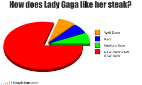 Stupid Pie Charts Ridiculous Pie Chart Of The Day Fooyoh Entertainment