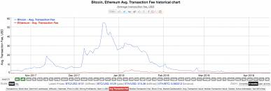 Bitcoin Transaction Fee Chart Bitcoin Asic Efficiency Chart Gavin Wood Creator Ethereum