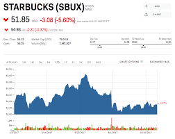 Starbucks Stock Quote