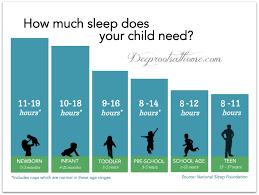 Child Attention Span Chart Bedowntowndaytona Com