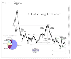 U S Dollar Long Term Chart The Market Oracle