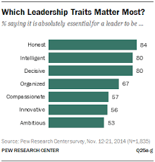 what makes a good leader and does gender matter pew research chapter 2 what makes a good leader and does gender matter