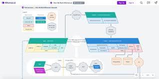 Best Flow Chart App Valid Best Flowchart App Mac What Is The Best Flow Chart