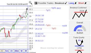 Smith And Wesson Stock Chart Stockconsultant Com Swhc Swhc Smith Wesson Stock Now