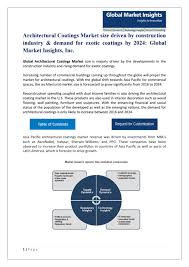 Architectural coatings market size pdf by Global Market Insights ...
