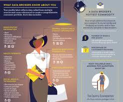 Data Broker Broker And Privacy B2b Marketing Zone