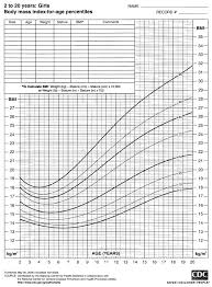 2000 Cdc Growth Charts For The United States Bmi For Age