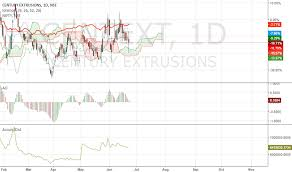 And Extrusion Chart Centext Stock Price And Chart Nse Centext Tradingview
