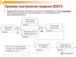 Презентация на тему Методология моделирования процессов idef  30 Пример построения