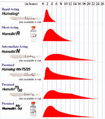 The Insulin Types And Comparison Chart And Reference