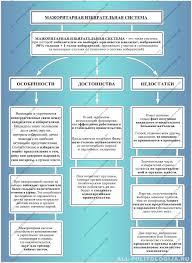 Типы избирательных систем их характеристика и сравнительный  Мажоритарная избирательная система