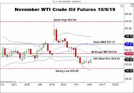 Fall Seasonality Apparent In Crude Oil Forex News By Fx