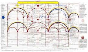 Bible Chart Of The Ages Bethel Temple Inc 1946 Bethel
