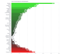Finviz Futures Charts Futures Finviz Jse Top 40 Share Price