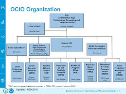 Department Of Commerce Organizational Chart It Security Organization Chart Bedowntowndaytona Com