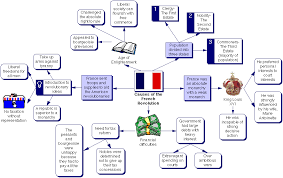 french revolution causes significant events schoolworkhelper french society in the 18th century lines of distinction between