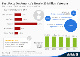 Chart Fast Facts On Americas Nearly 20 Million Veterans