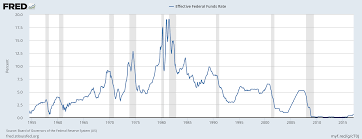 Fred Mortgage Rates Chart Raising Interest Rates Cant End Well Our Finite World