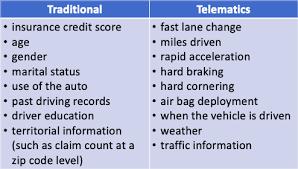 Telematics In Auto Insurance Towards Data Science