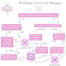 Cutting Down Your Guest List The Mae Company London Based