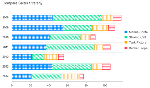 Html5 Bar Chart Example Horizontal Bar Chart Examples Apexcharts Js