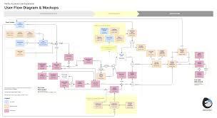 Dropbox Chart User Flow Diagram With Graphics In Dropbox User Flow
