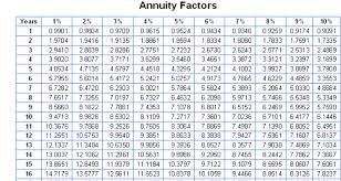What Is An Annuity Factor Eudel India