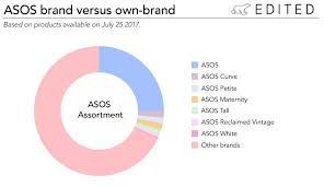 Six Things You Need To Know About The Asos Strategy Edited