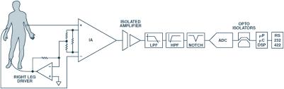 ecg front end design is simplified microconverter® analog figure 2