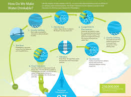 Purifying Drinking Water City Of Philadelphia Drinking Water Treatment