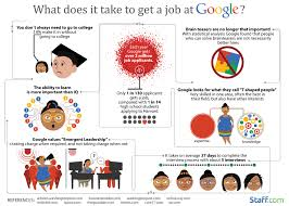 job benefits at google the best job hunting site the best job job benefits at google photos