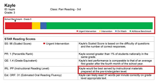 Star Reading Scores Chart A Transformation Through Data And Leadership Don Johnston