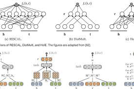 Knowledge Graph Embedding A Survey Ieee Transactions On Knowledge
