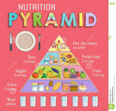 Nutrition Balanced Diet Chart Infographic Chart Of A Healthy Balanced Nutrition Pyramid