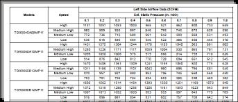23 Prototypic Hvac Static Pressure Chart