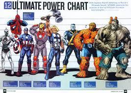 16 Explicit Superhero Weaknesses Chart