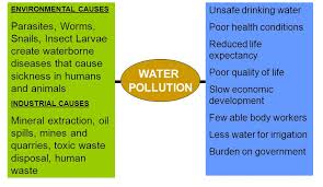 essay on water pollution in urdu pollution essay writing  essay on water pollution in urdu