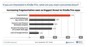 Kindle Fire Tops Android Developer Tablet Chart Mobile