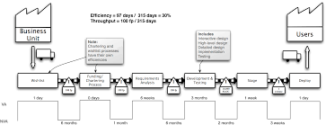 Value Stream Mapping Examples Value Stream Map Los Techies