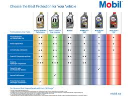 Mobil 1 Oil Filter Chart Mobil Canada Car Engine Oils Products