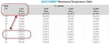 Thermistor Accuracy Chart Arduino And Thermistors The Secret To Accurate Room