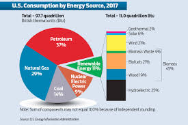 Pie Chart Of Energy Sources In Us Use Of Renewable Energy Sources Rises In U S Arkansas