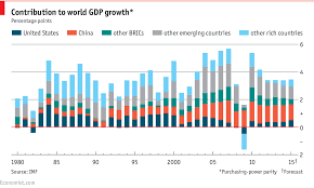 Gdp Chart By Country Daily Chart The Gridlocked Global Economy Graphic Detail