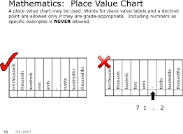 Blank Place Value Chart With No Words Samples Of Allowable Supplemental Aids For Staar Assessments