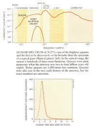 quasars over a thousand quasars have been discovered most having redshifts greater than 10 billion light years away the number density of quasars drops off very